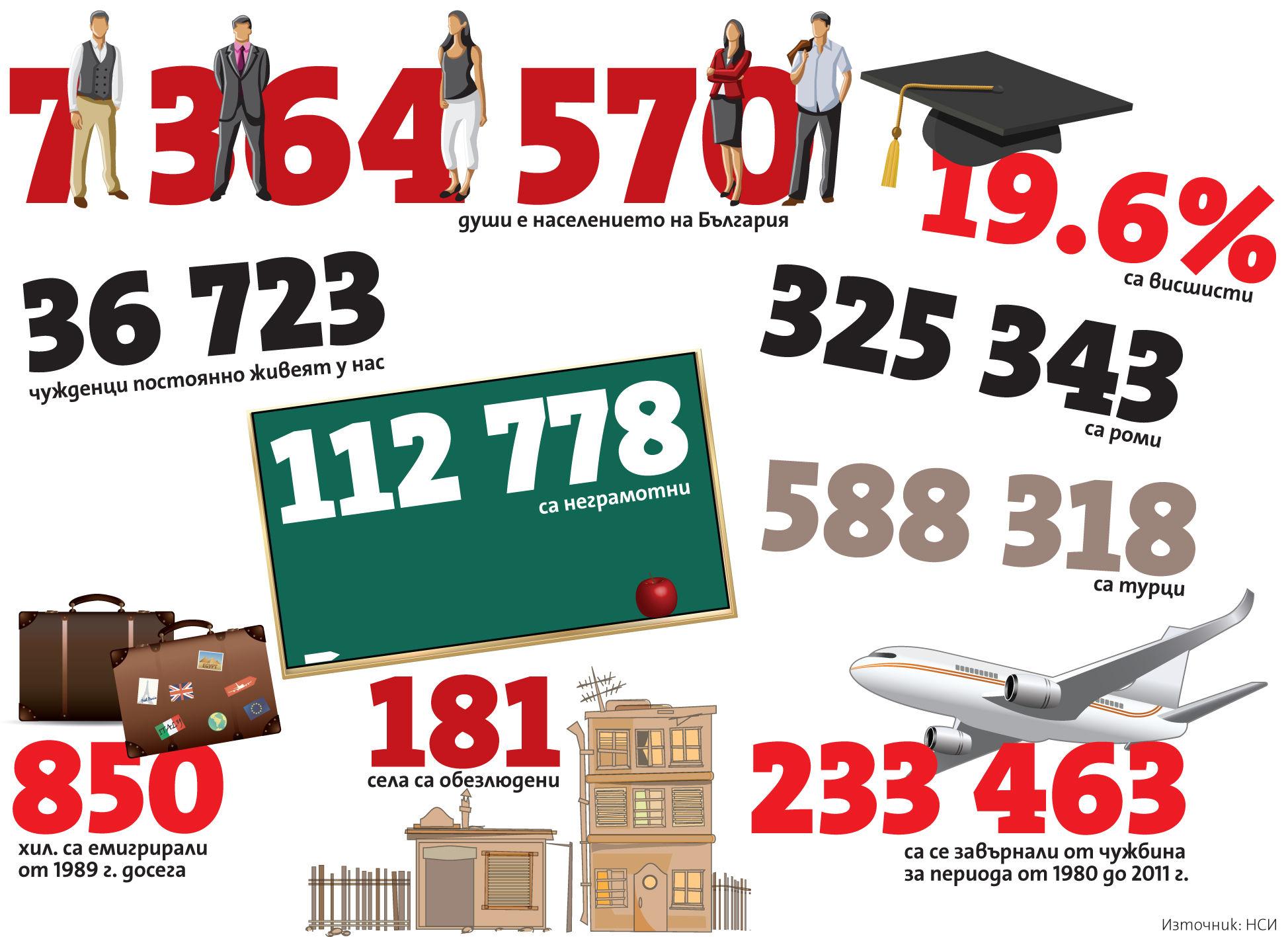 НСИ изнесе резултатите от преброяването за етническият състав на населението на Република България
