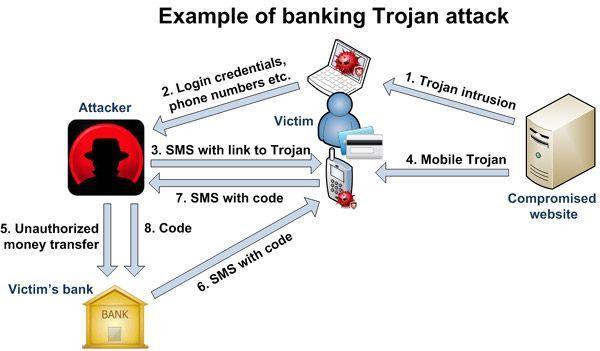 Вирус краде от виртуални сметки