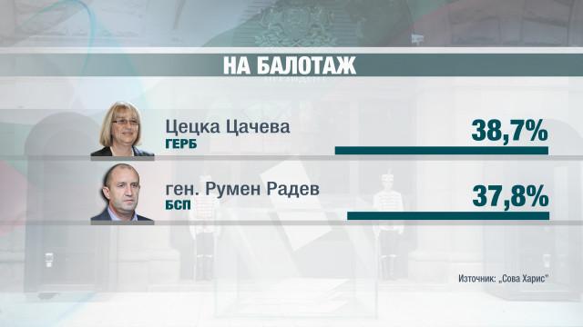 Цецка Цачева Румен Радев