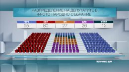 Новото българско правителство: три варианта