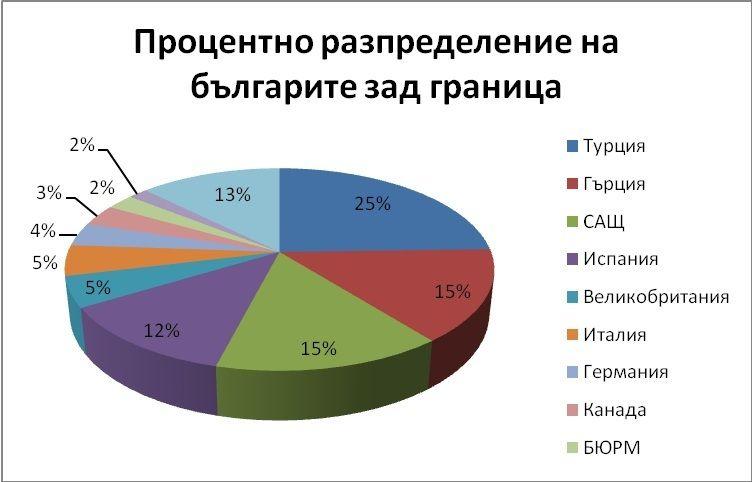 Българите в чужбина