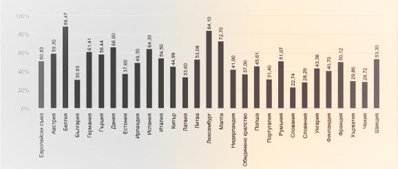 Избирателна активност по държави